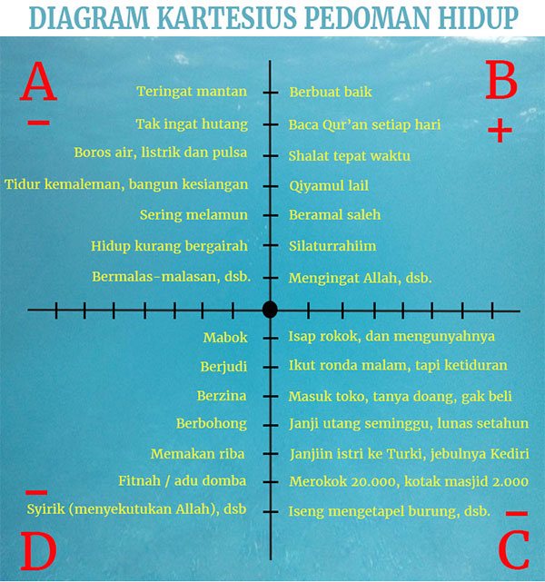 Diagram Pedoman Hidup untuk berbuat kebaikan